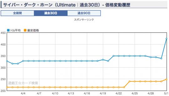サイバー・ダーク・ホーン 価格グラフ