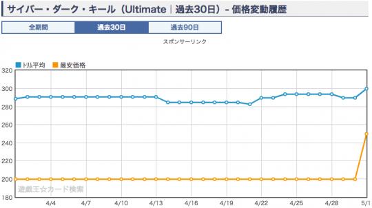 サイバー・ダーク・キール 価格グラフ
