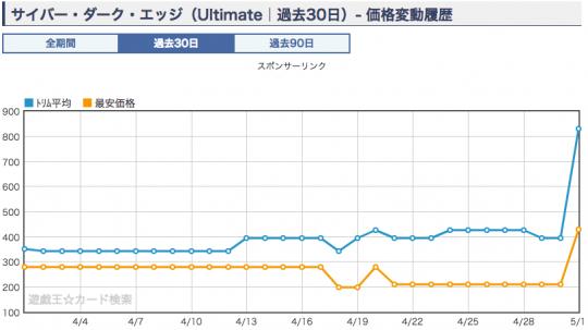 サイバー・ダーク・エッジ 価格グラフ