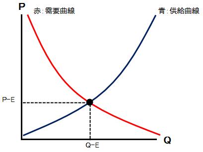 需要・供給曲線