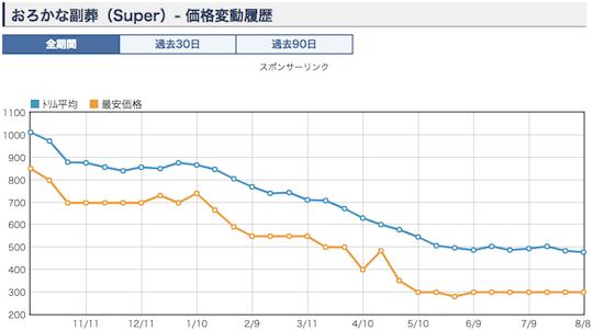 《おろかな副葬》価格変動グラフ