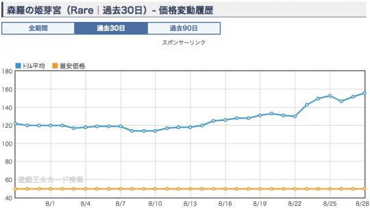 森羅の姫芽宮 ショップ平均