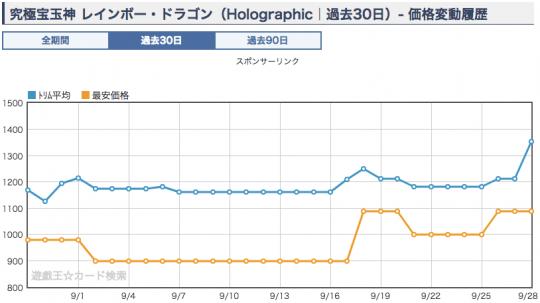 究極宝玉神 レインボー・ドラゴン ホログラフィックレア ショップ平均価格