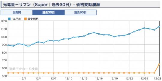 《光竜星-リフン》ショップ平均価格・相場
