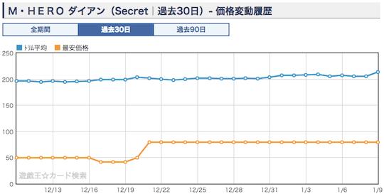 《M・HEROダイアン》ショップ平均価格・相場