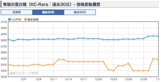 《青眼の亜白龍》ショップ平均価格・相場 レア