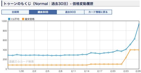 《トゥーンのもくじ》のショップ平均価格・相場 ノーマル