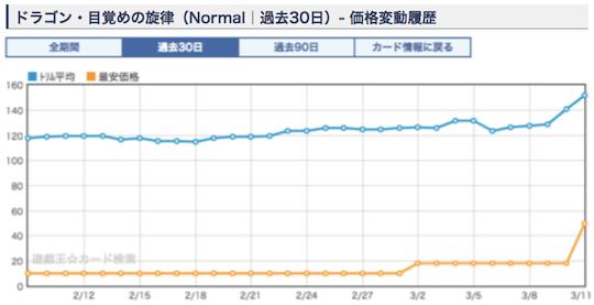 《ドラゴン・目覚めの旋律》のショップ平均価格・相場 ノーマル