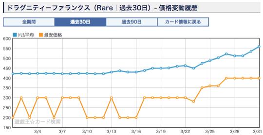 《ドラグニティ-ファランクス》のショップ平均価格・相場 レア