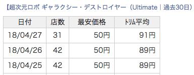 《超次元ロボ ギャラクシーデストロイヤー》の取扱店舗数
