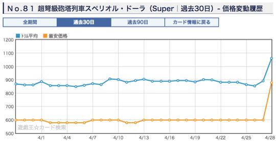 《No.81 超弩級砲塔列車スペリオル・ドーラ》のショップ平均価格・相場 スーパー