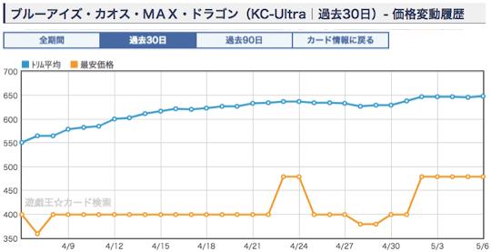 《ブルーアイズ・カオス・MAX・ドラゴン》のショップ平均価格・相場