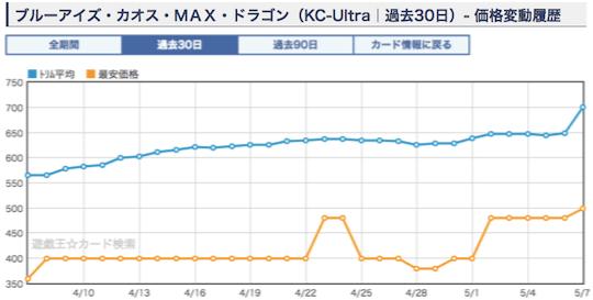 《ブルーアイズ・カオス・MAX・ドラゴン》のショップ平均価格・相場2