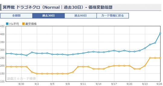 《冥界龍 ドラゴネクロ》ショップ平均価格・相場 ノーマル