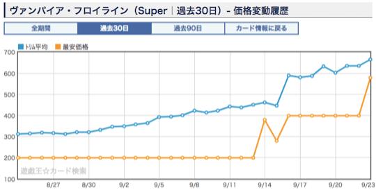 《ヴァンパイア・フロイライン》ショップ平均価格・相場2